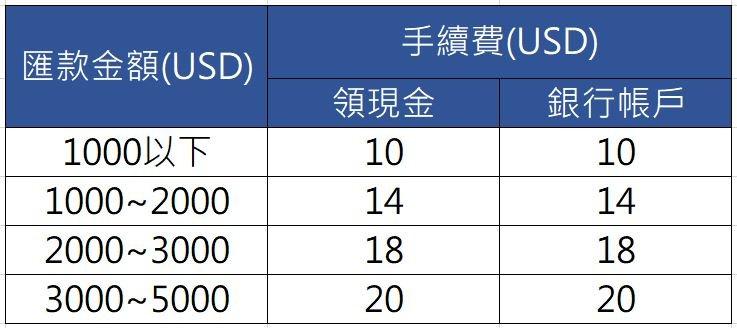 京速PAY手續費