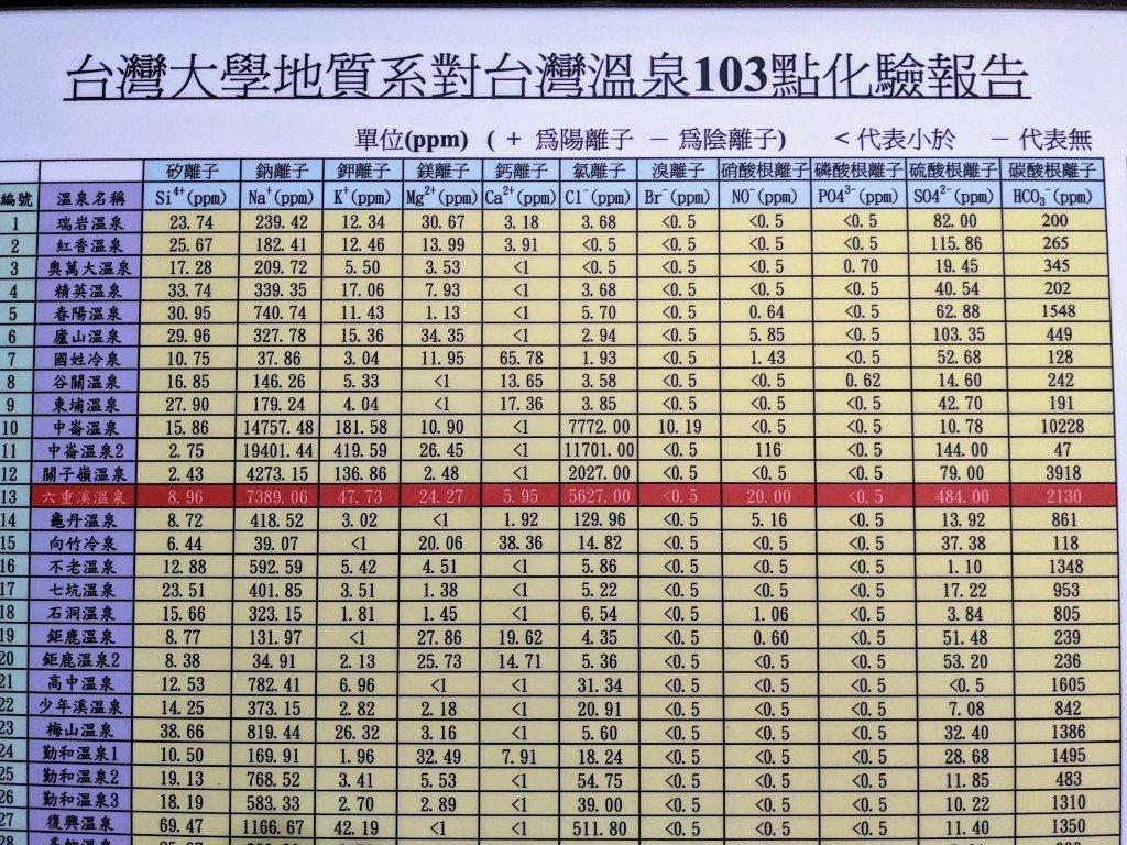 六重溪千霞園 溫泉化驗報告